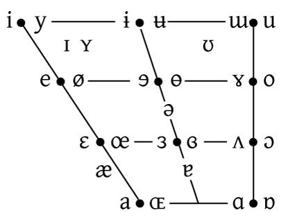 IPA_vowel_symbols